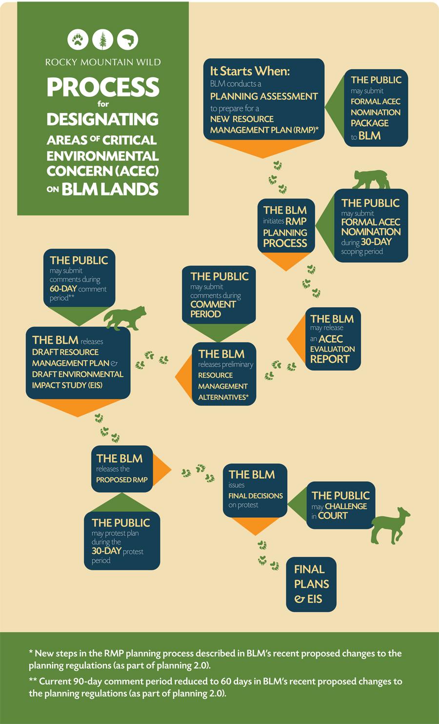 ACEC Process